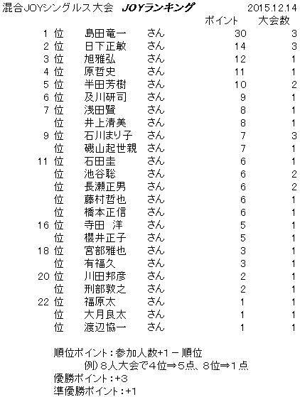 joy-ranking201512